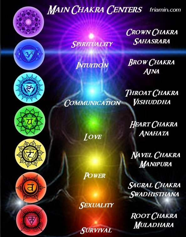 ruling planets of chakras - photo #16