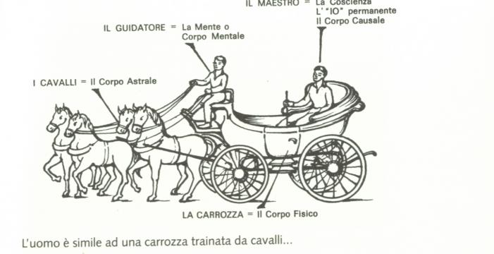 La metafora della carrozza di Gurdjeff